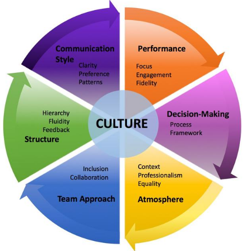 Company Culture Effect On Employee Performance
